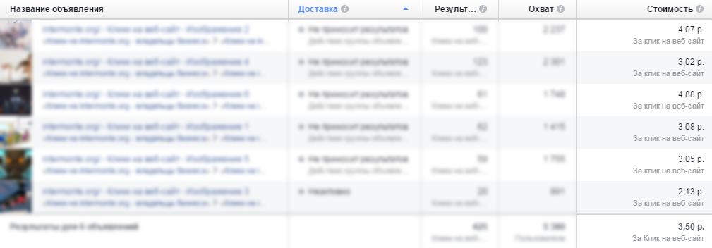 e42129ea210f3 Вот поэтому мы и рекомендуем почти всем нашим клиентам размещать рекламу в  Facebook. Сколько стоит реклама в Фейсбуке? Мы работаем от бюджета в 15 тыс  ...