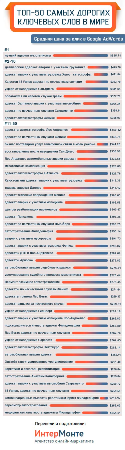 Самые дорогие запросы в контекстной рекламе