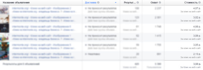стоимость тартетированной рекламы на Facebook